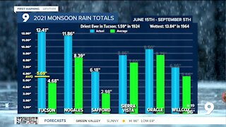 Monsoon becomes much quieter this week