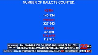 Poll workers count ballots as fast as possible, State says its still to early for final results