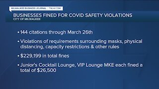 Milwaukee businesses faced $230,000 in fines for violating COVID-19 rules