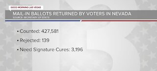 Mail-in ballots returned by voters in Nevada