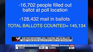 Elections department still needs to count 80,000 to 100,000 ballots