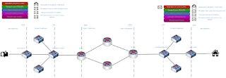 How traffic flows through a network
