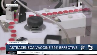 US data: AstraZeneca vaccine 79% effective