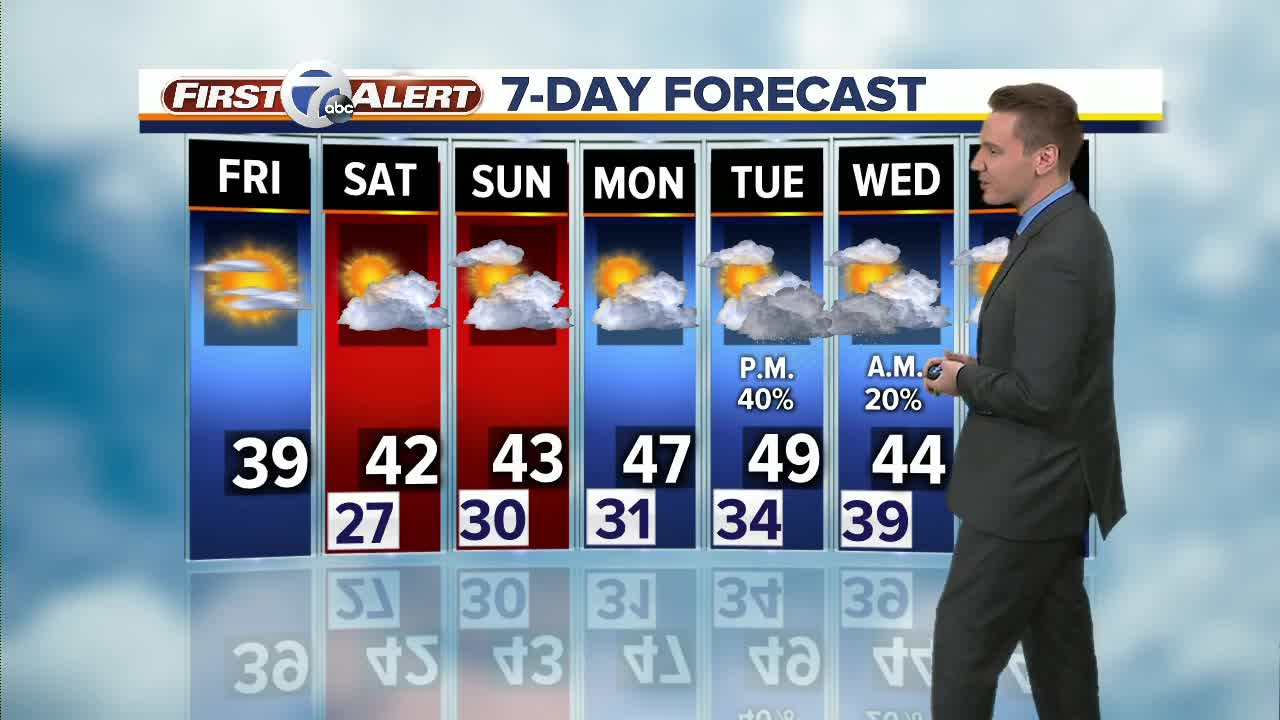 Metro Detroit Forecast: Breezy and colder start to the weekend