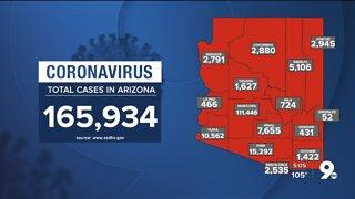2,107 new cases of COVID-19 in Arizona