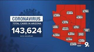 2,359 new cases of COVID-19 in Arizona