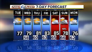 Metro Detroit Forecast: Staying dry and warming up this week