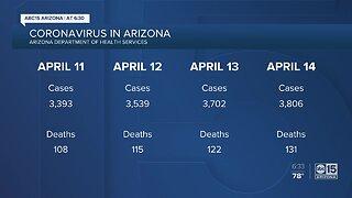 Analyzing data surrounding coronavirus reported cases