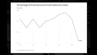 American Trust In Traditional Media Hits A Historic Low