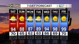FORECAST UPDATE: Cooler temperatures for Easter weekend
