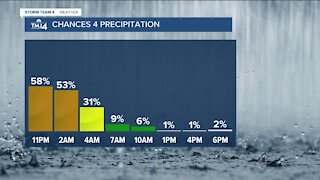 Rain moves out Friday with highs in the 50s