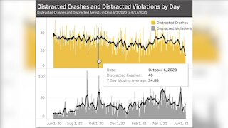 Cuyahoga Co. leads state in distracted driving crashes this year