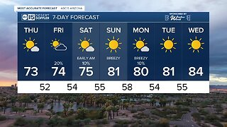 FORECAST: Big cool-down, wind & rain chances