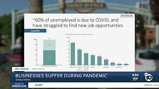Chula Vista businesses suffering during pandemic