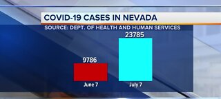 COVID-19 cases in Nevada | July 7