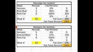 Fat content calculator