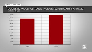 Domestic violence increasing during pandemic, help is available