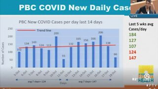Palm Beach County's top health official hints at 'additional control measures' to stop COVID-19
