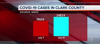 COVID-19 cases in Clark county | July 14