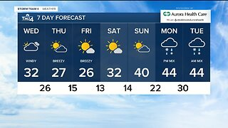 Wind continues into Wednesday, high of 32