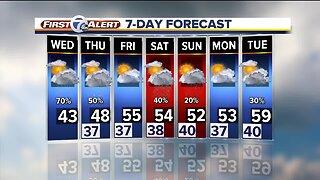 Rain moves in tonight for metro Detroit