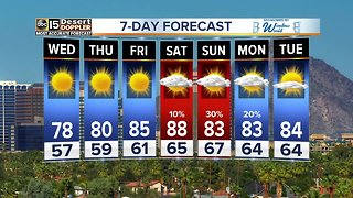 Storms clearing out, temperatures warm up a bit for next several days