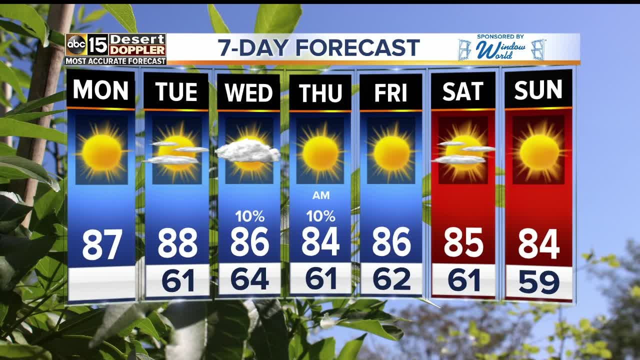 Midweek rain chances in the forecast