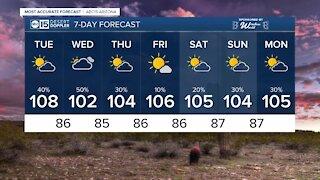 Rain chances, temperatures start to drop