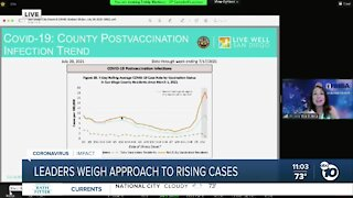 San Diego leaders discuss approach to rising COVID-19 cases