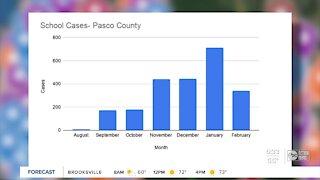 COVID-19 cases decreasing in schools