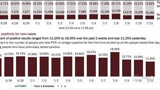COVID-19 cases in Florida still rising