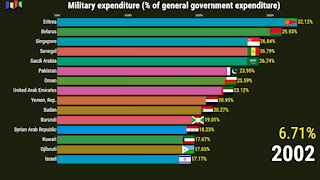 Countries With Highest Military Expenditure