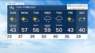 Partly cloudy Sunday with highs in the low 40s