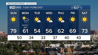 Big weekend warm-up before temperatures drop dramatically!