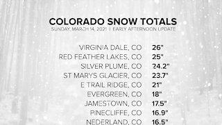 Colorado snow totals so far: Sunday, March 14, 2021