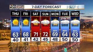 Warmer temps coming back!