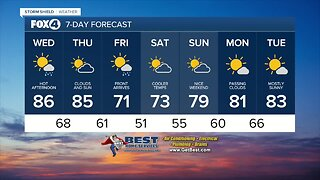 Cold front will cool us down this weekend