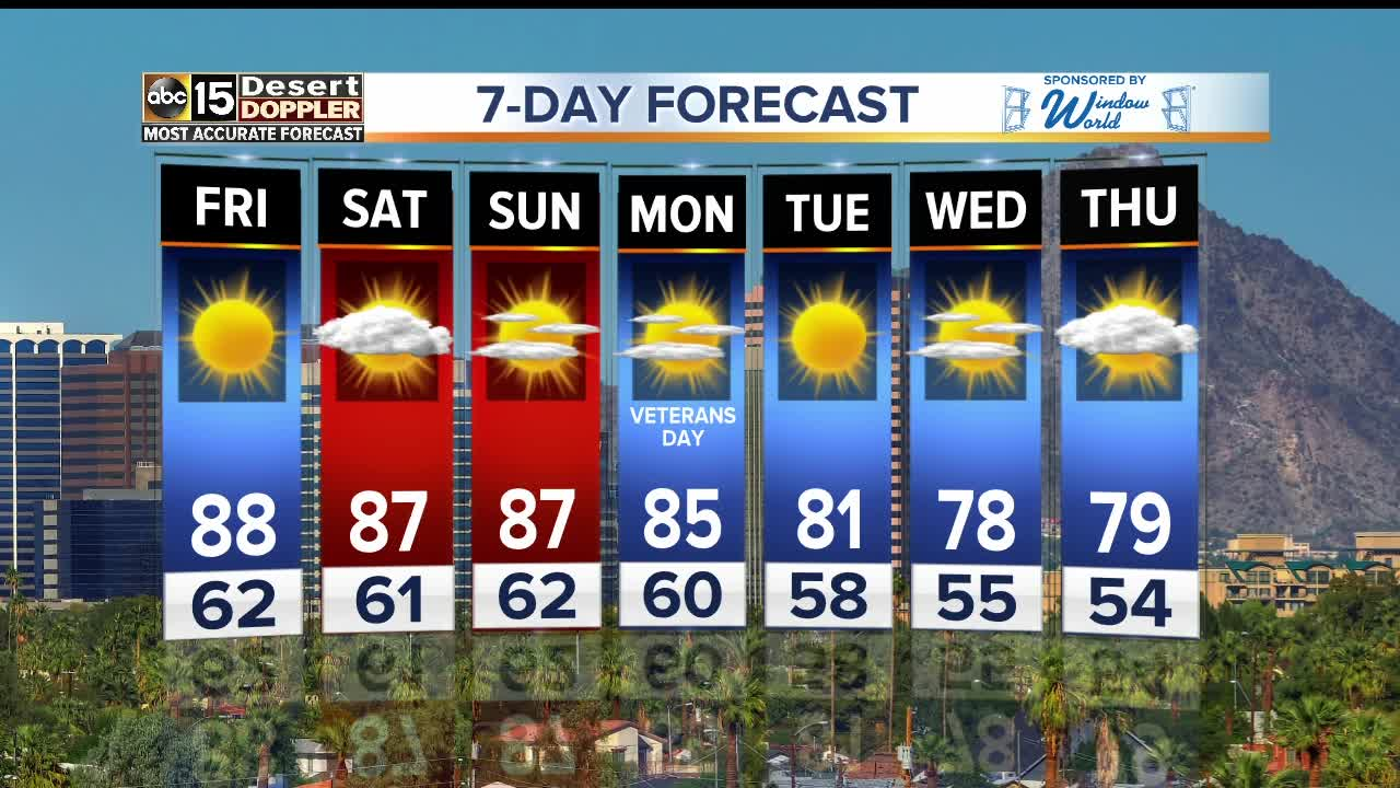Warm weather continuing into the weekend