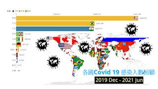 Covid 19 review in different countries