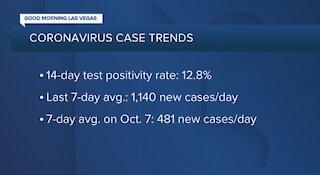 Nevada COVID-19 update for Nov. 8