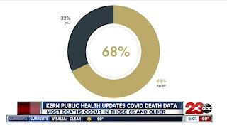 COVID-19 death demographics breakdown