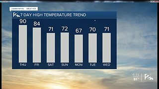 Record Warm Thursday