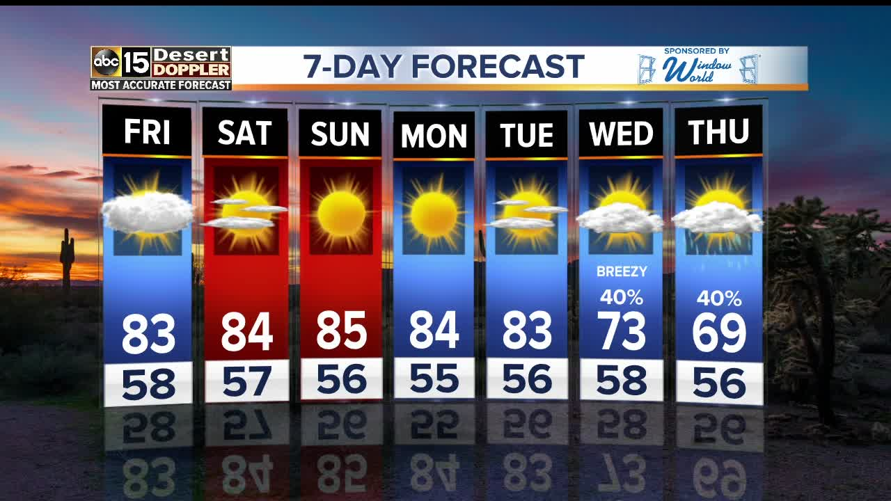 Temps warming back up heading into the weekend