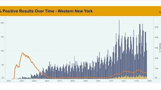 Western New York's COVID-19 forecast: When will the pandemic end?