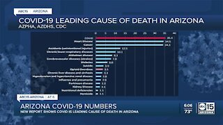 New report shows COVID-19 is now leading cause of death in Arizona