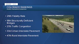 Colorado ranked as one of the worst for our roads