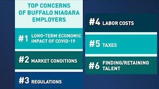 Survey: Business owners concerned about COVID long-term impact