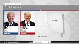 Former VP Joe Biden increases NV lead