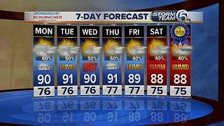 Early Monday morning forecast