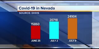 DHHS: 7.6% COVID-19 test positive rate in Nevada